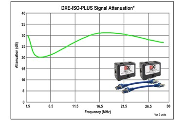 DX Engineering ISO-PLUS Ethernet RF Filters DXE-ISO-PLUS-2