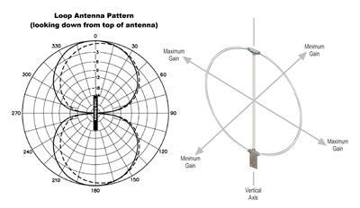 DX Engineering RF-PRO-1B® Active Magnetic Loop Antennas DXE-RF-PRO-1B